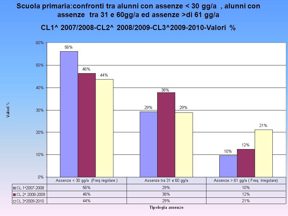 Scuola primaria:confronti tra alunni con assenze di 61 gg/a CL1^ 2007/2008-CL2^ 2008/2009-CL3^2009-2010-Valori %