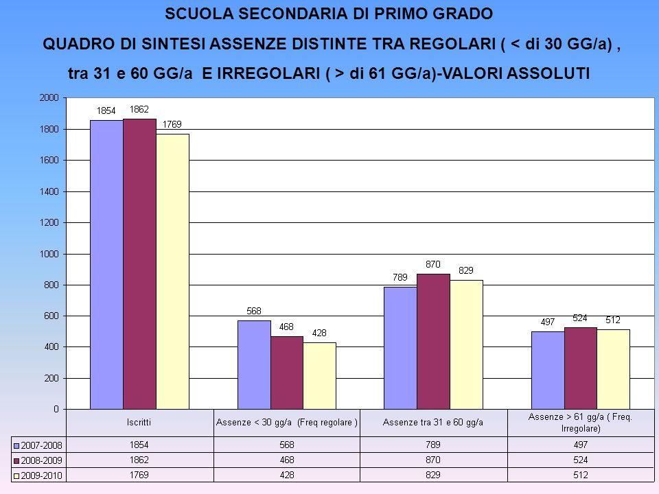 QUADRO DI SINTESI ASSENZE DISTINTE TRA REGOLARI ( < di 30 GG/a), tra 31 e 60 GG/a E IRREGOLARI ( > di 61 GG/a)-VALORI ASSOLUTI