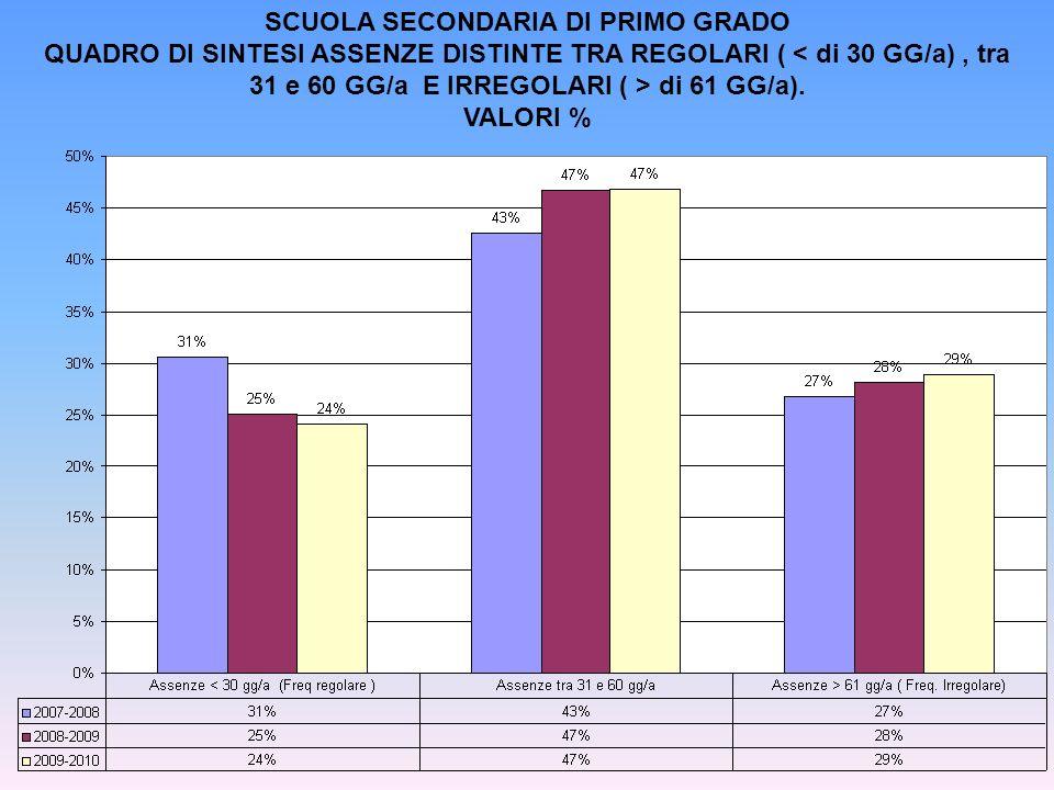 SCUOLA SECONDARIA DI PRIMO GRADO QUADRO DI SINTESI ASSENZE DISTINTE TRA REGOLARI ( di 61 GG/a). VALORI %