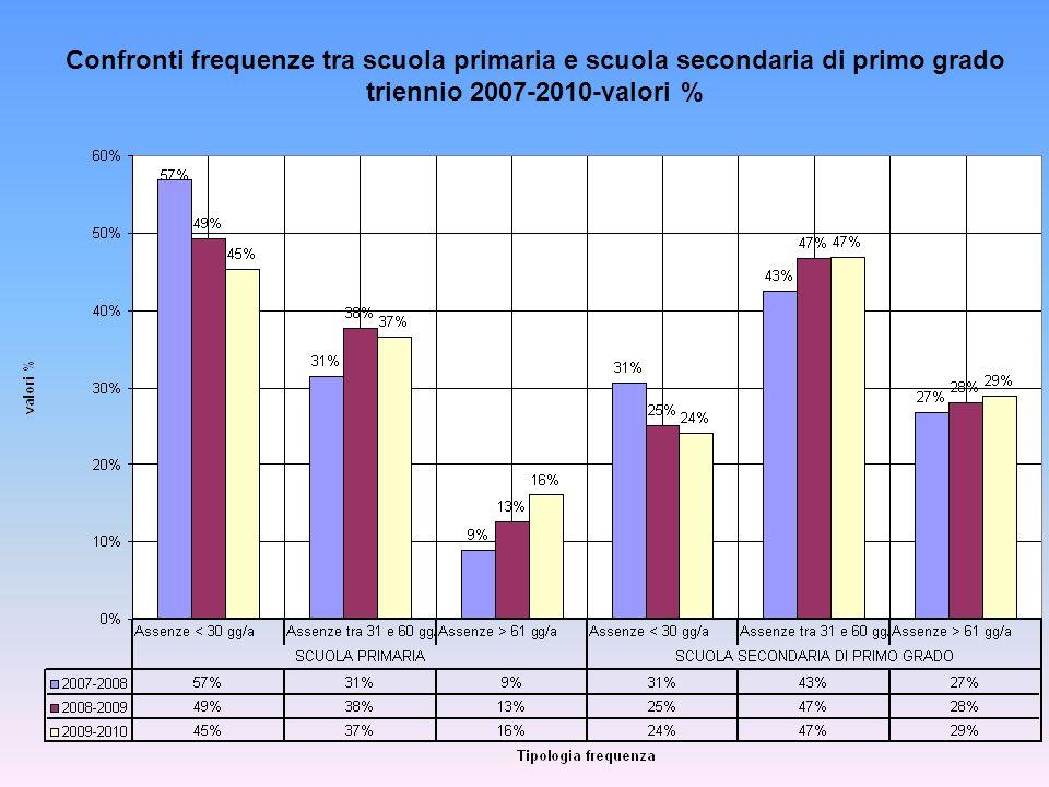 Confronti frequenze tra scuola primaria e scuola secondaria di primo grado triennio 2007-2010-valori %