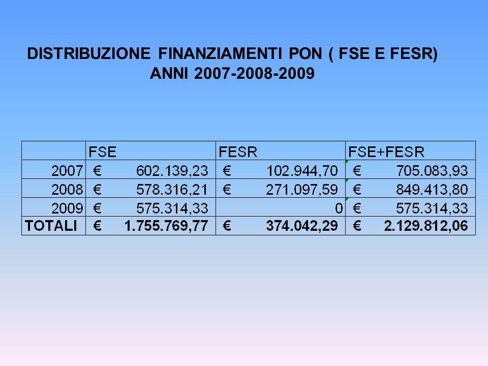 DISTRIBUZIONE FINANZIAMENTI PON ( FSE E FESR) ANNI 2007-2008-2009
