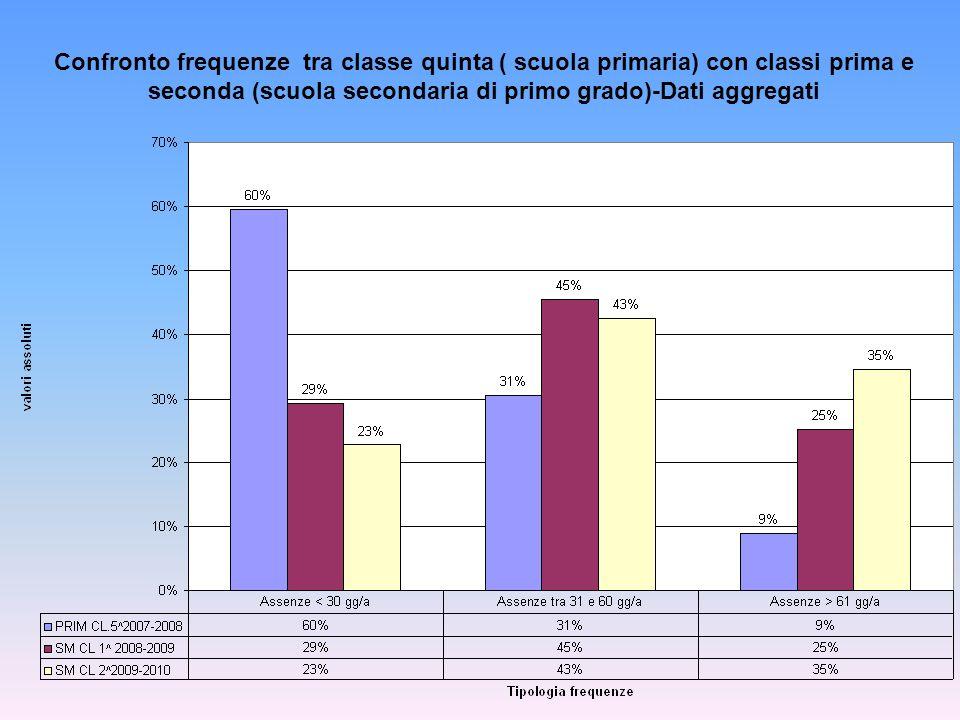 Confronto frequenze tra classe quinta ( scuola primaria) con classi prima e seconda (scuola secondaria di primo grado)-Dati aggregati