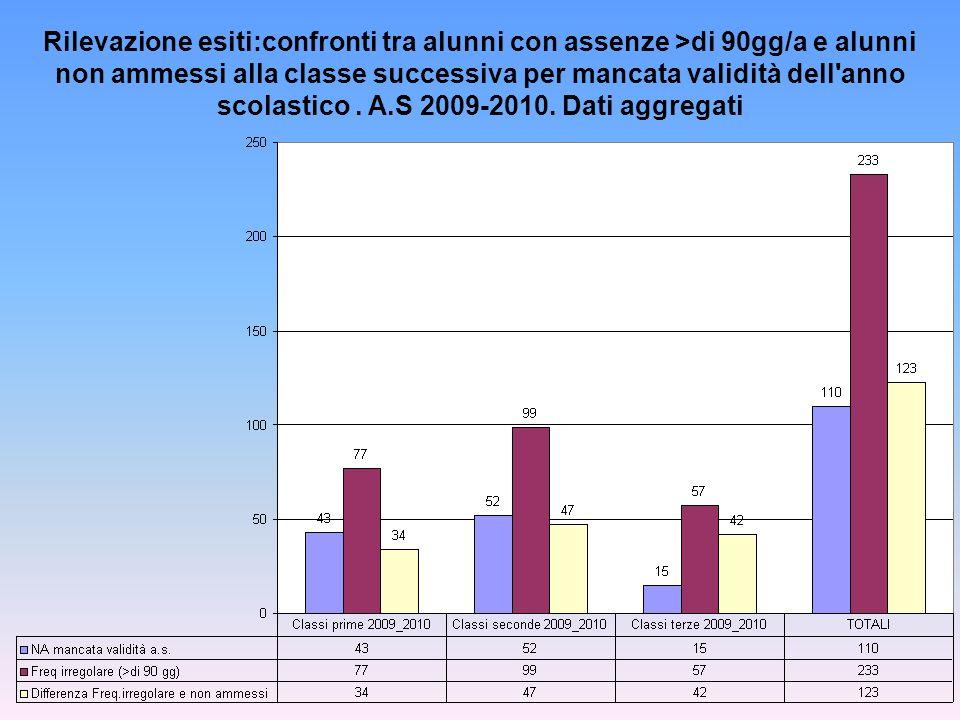 Rilevazione esiti:confronti tra alunni con assenze >di 90gg/a e alunni non ammessi alla classe successiva per mancata validità dell'anno scolastico. A