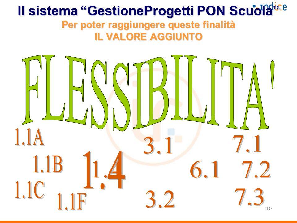 10 Il sistema GestioneProgetti PON Scuola Per poter raggiungere queste finalità IL VALORE AGGIUNTO