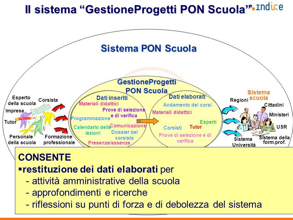 6 StrutturaGestione Il sistema GestioneProgetti PON Scuola GestioneProgetti PON Scuola Mondo delle professioni Impresa Tutor Regioni Personale della s