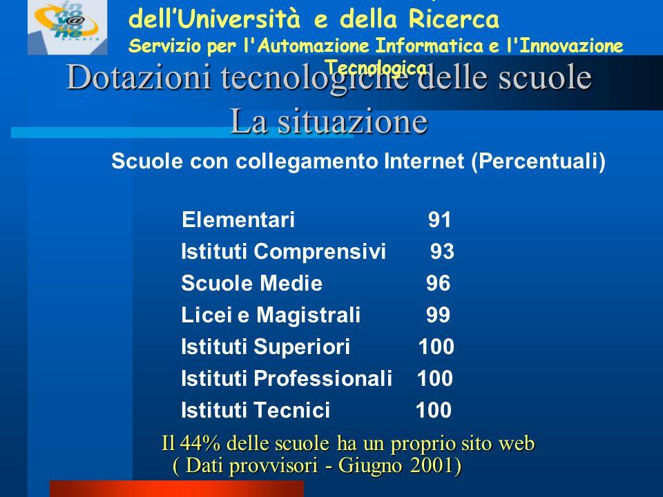 Dotazioni tecnologiche delle scuole La situazione Scuole con collegamento Internet (Percentuali) Elementari 91 Istituti Comprensivi 93 Scuole Medie 96 Licei e Magistrali 99 Istituti Superiori 100 Istituti Professionali 100 Istituti Tecnici 100 Ministero dellIstruzione, dellUniversità e della Ricerca Servizio per l Automazione Informatica e l Innovazione Tecnologica ( Dati provvisori - Giugno 2001) ( Dati provvisori - Giugno 2001) Il 44% delle scuole ha un proprio sito web