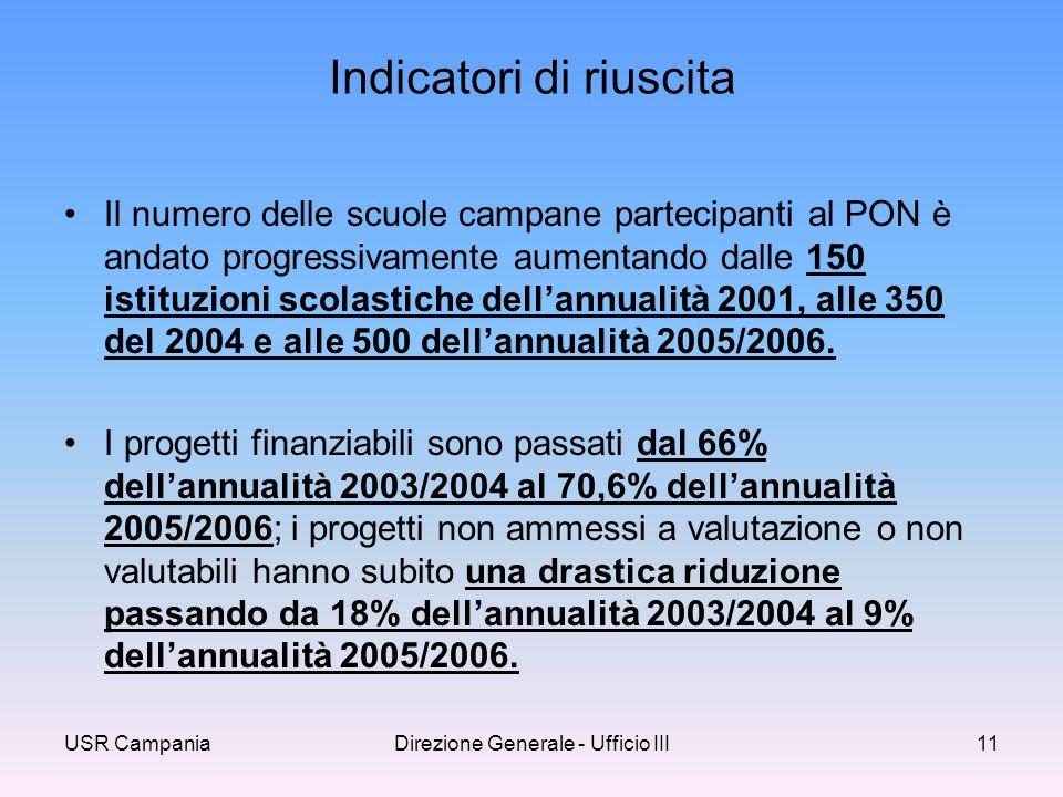 USR CampaniaDirezione Generale - Ufficio III11 Indicatori di riuscita Il numero delle scuole campane partecipanti al PON è andato progressivamente aumentando dalle 150 istituzioni scolastiche dellannualità 2001, alle 350 del 2004 e alle 500 dellannualità 2005/2006.