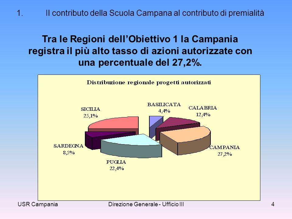 USR CampaniaDirezione Generale - Ufficio III4 Tra le Regioni dellObiettivo 1 la Campania registra il più alto tasso di azioni autorizzate con una percentuale del 27,2%.