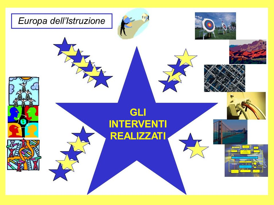 Europa dellIstruzione GLI INTERVENTI REALIZZATI