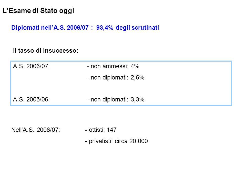 LEsame di Stato oggi Diplomati nellA.S. 2006/07 : 93,4% degli scrutinati NellA.S. 2006/07: - ottisti: 147 - privatisti: circa 20.000 Il tasso di insuc