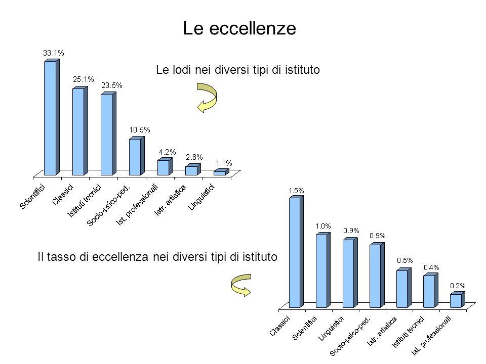 Il tasso di eccellenza nei diversi tipi di istituto Le lodi nei diversi tipi di istituto Le eccellenze