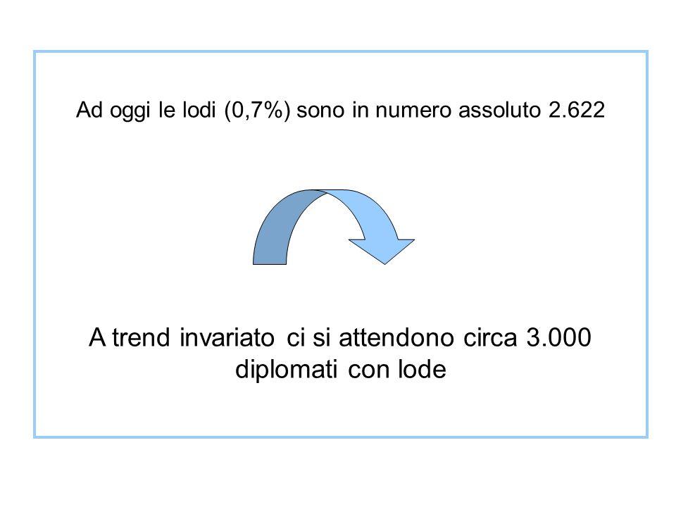 Ad oggi le lodi (0,7%) sono in numero assoluto 2.622 A trend invariato ci si attendono circa 3.000 diplomati con lode