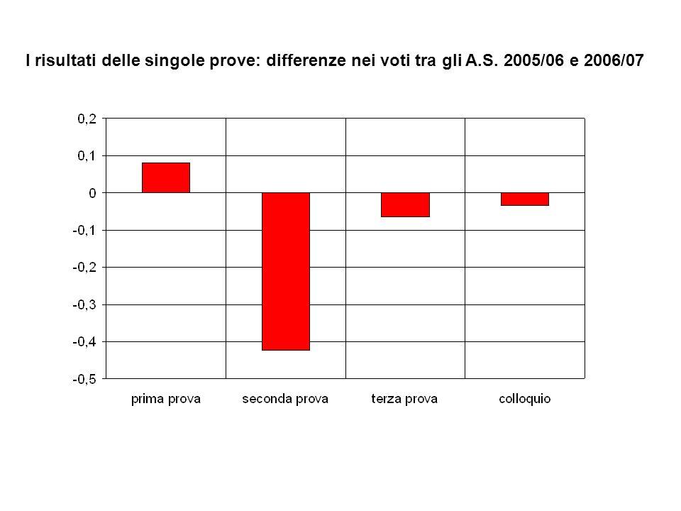 I risultati delle singole prove: differenze nei voti tra gli A.S. 2005/06 e 2006/07