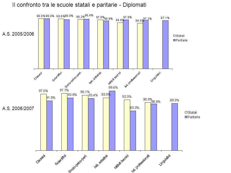 A.S. 2006/2007 A.S. 2005/2006 Il confronto tra le scuole statali e paritarie - Diplomati
