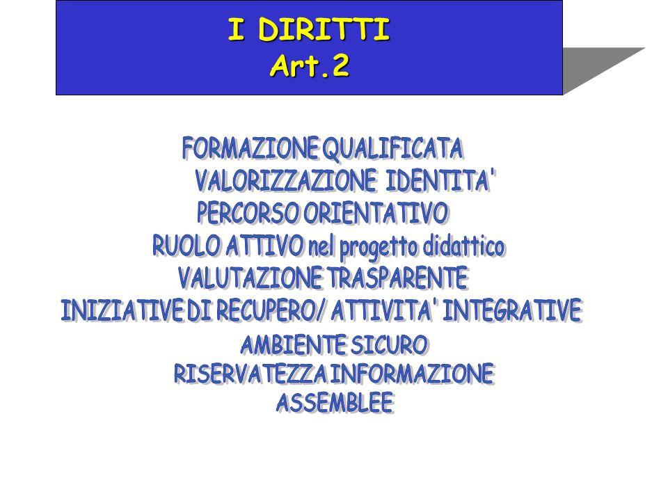 I DIRITTI Art.2