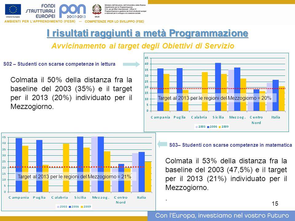 15 I risultati raggiunti a metà Programmazione Avvicinamento ai target degli Obiettivi di Servizio Target al 2013 per le regioni del Mezzogiorno = 20%