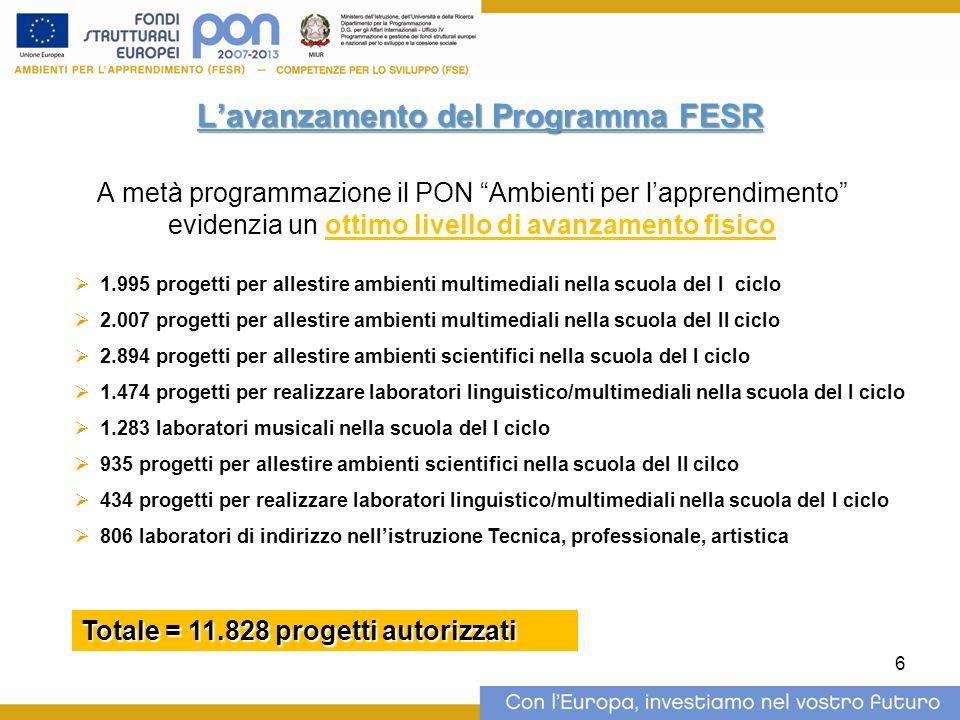 6 Lavanzamento del Programma FESR A metà programmazione il PON Ambienti per lapprendimento evidenzia un ottimo livello di avanzamento fisico 1.995 pro