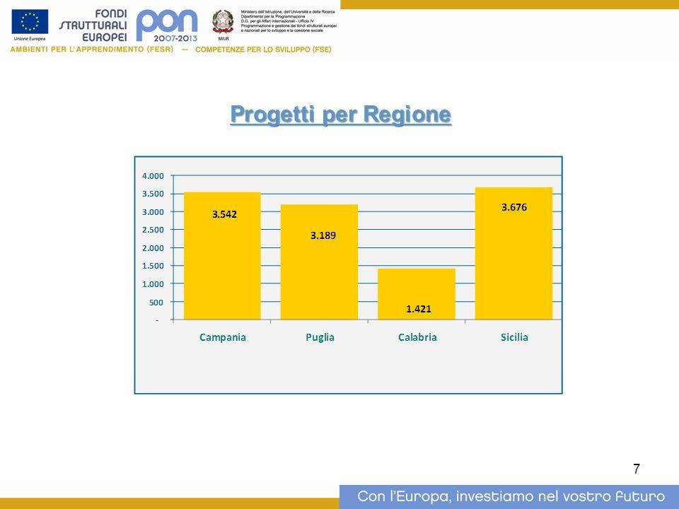 7 Progetti per Regione