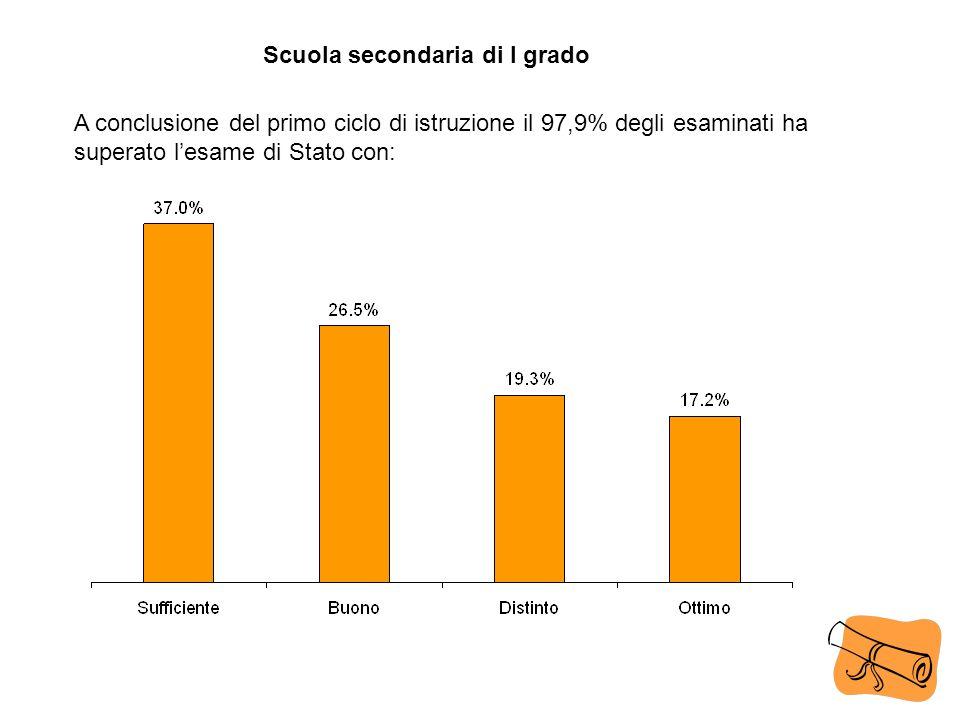 A conclusione del primo ciclo di istruzione il 97,9% degli esaminati ha superato lesame di Stato con: Scuola secondaria di I grado