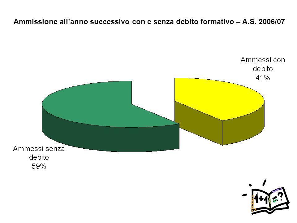 Ammissione allanno successivo con e senza debito formativo – A.S. 2006/07