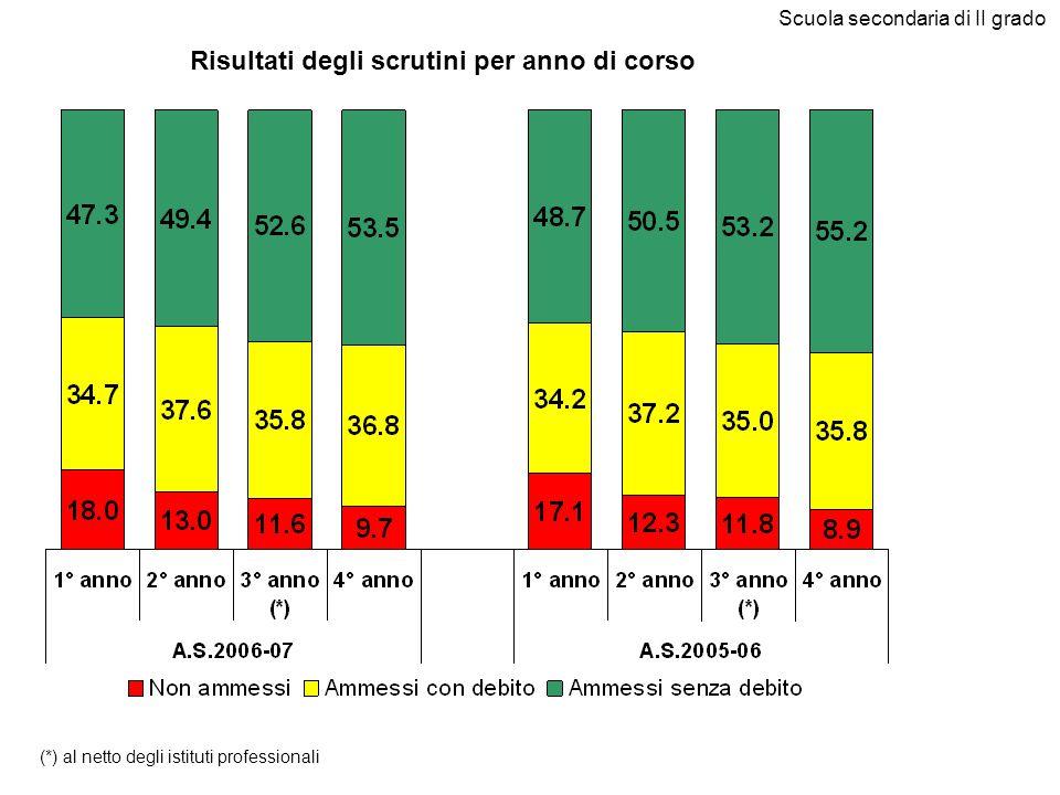 Risultati degli scrutini per anno di corso Scuola secondaria di II grado (*) al netto degli istituti professionali