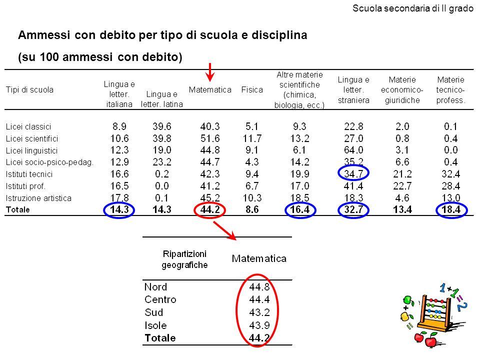 Ammessi con debito per tipo di scuola e disciplina (su 100 ammessi con debito) Scuola secondaria di II grado