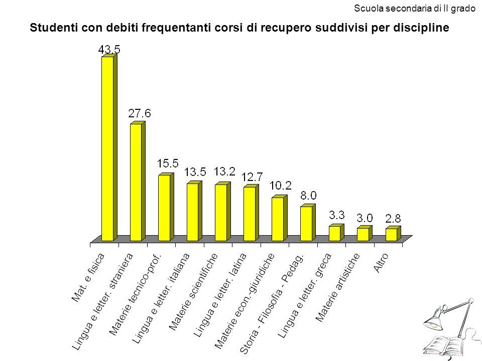 Studenti con debiti frequentanti corsi di recupero suddivisi per discipline Scuola secondaria di II grado