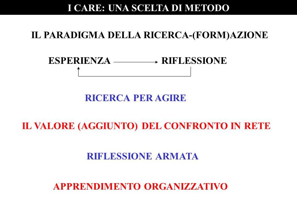 RICERCA PER AGIRE IL VALORE (AGGIUNTO) DEL CONFRONTO IN RETE RIFLESSIONE ARMATA APPRENDIMENTO ORGANIZZATIVO I CARE: UNA SCELTA DI METODO IL PARADIGMA DELLA RICERCA-(FORM)AZIONE ESPERIENZARIFLESSIONE