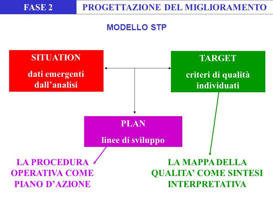 SITUATION dati emergenti dallanalisi TARGET criteri di qualità individuati PLAN linee di sviluppo LA MAPPA DELLA QUALITA COME SINTESI INTERPRETATIVA LA PROCEDURA OPERATIVA COME PIANO DAZIONE FASE 2PROGETTAZIONE DEL MIGLIORAMENTO MODELLO STP