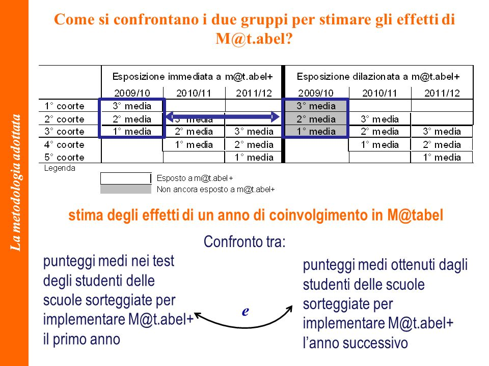 Come si confrontano i due gruppi per stimare gli effetti di M@t.abel? La metodologia adottata punteggi medi nei test degli studenti delle scuole sorte