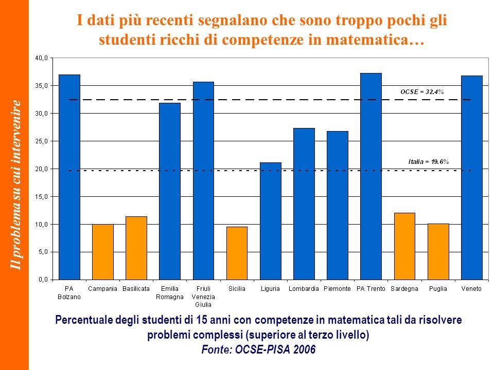Percentuale degli studenti di 15 anni con competenze in matematica tali da risolvere problemi complessi (superiore al terzo livello) Fonte: OCSE-PISA