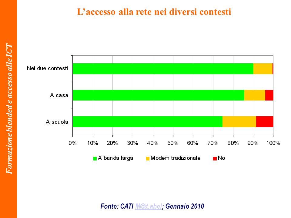 Fonte: CATI M@t.abel; Gennaio 2010M@t.abel Laccesso alla rete nei diversi contesti Formazione blended e accesso alle ICT
