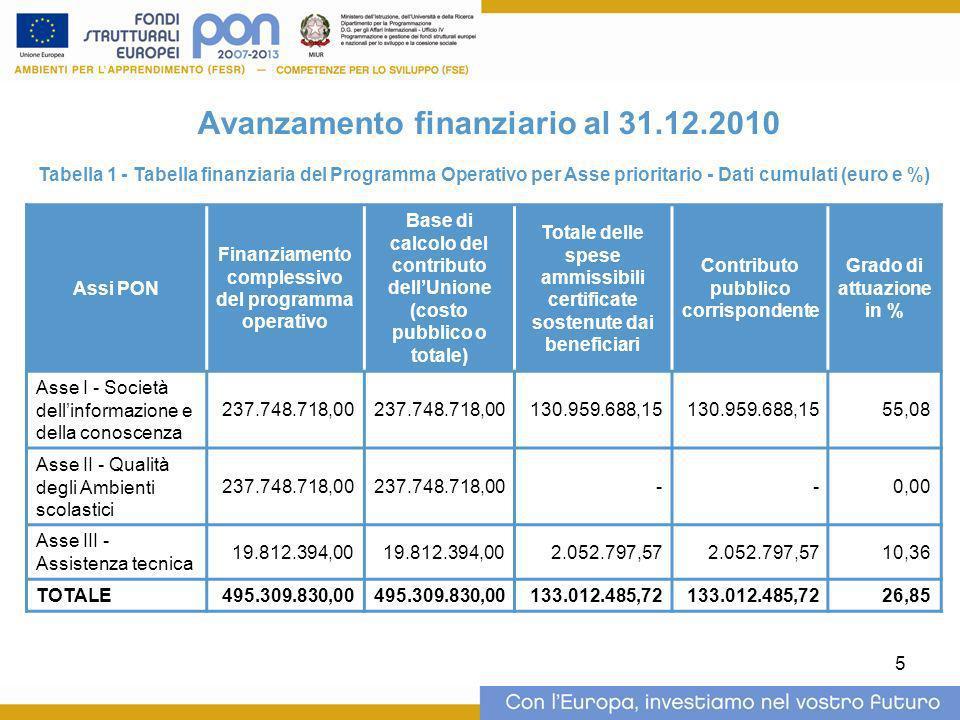 5 Avanzamento finanziario al 31.12.2010 Tabella 1 - Tabella finanziaria del Programma Operativo per Asse prioritario - Dati cumulati (euro e %) Assi P
