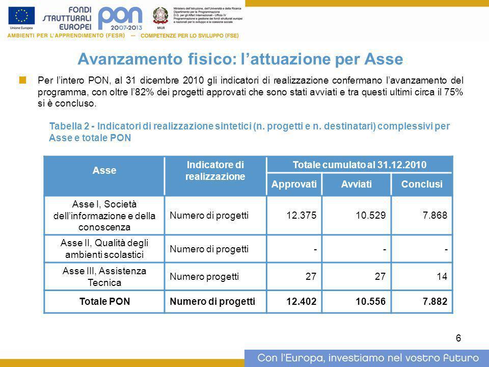 6 Avanzamento fisico: lattuazione per Asse Per lintero PON, al 31 dicembre 2010 gli indicatori di realizzazione confermano lavanzamento del programma,