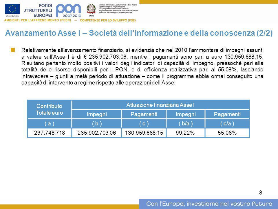 8 Avanzamento Asse I – Società dellinformazione e della conoscenza (2/2) Contributo Totale euro Attuazione finanziaria Asse I ImpegniPagamentiImpegniP