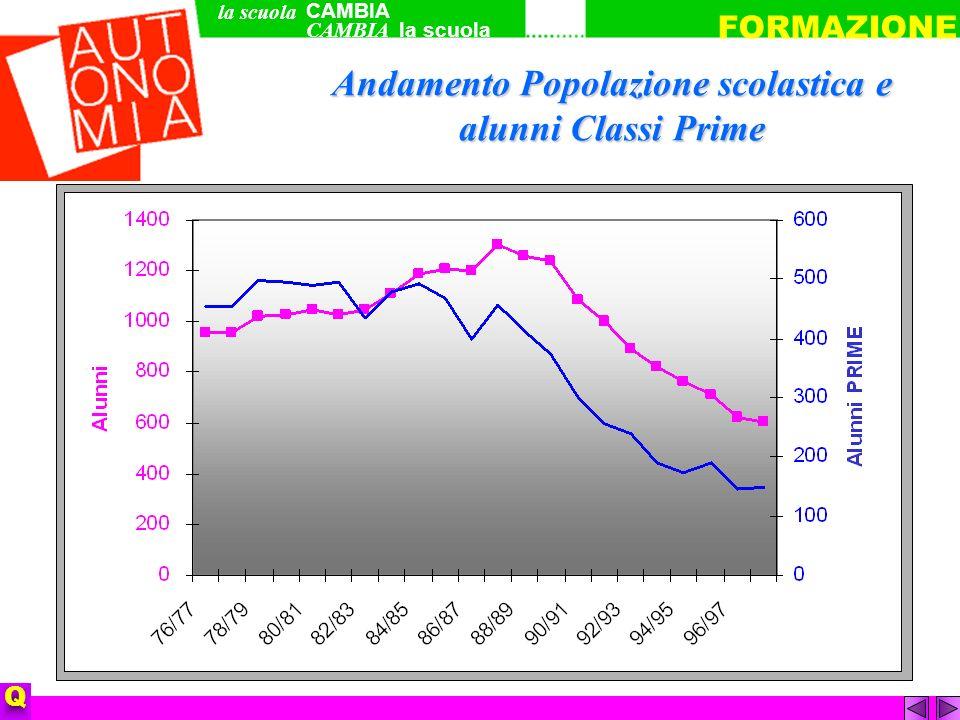 Andamento Popolazione scolastica e alunni Classi Prime CAMBIA la scuola FORMAZIONE Q la scuola CAMBIA