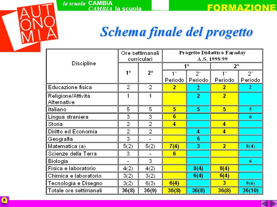 Q Schema finale del progetto CAMBIA la scuola FORMAZIONE la scuola CAMBIA
