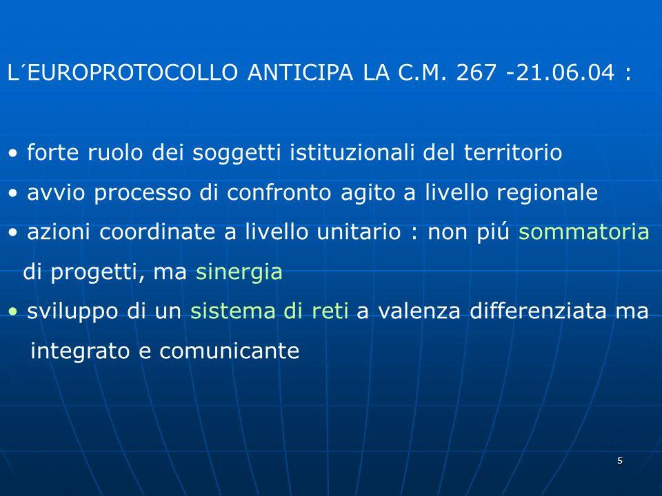 5 L´EUROPROTOCOLLO ANTICIPA LA C.M. 267 -21.06.04 : forte ruolo dei soggetti istituzionali del territorio avvio processo di confronto agito a livello