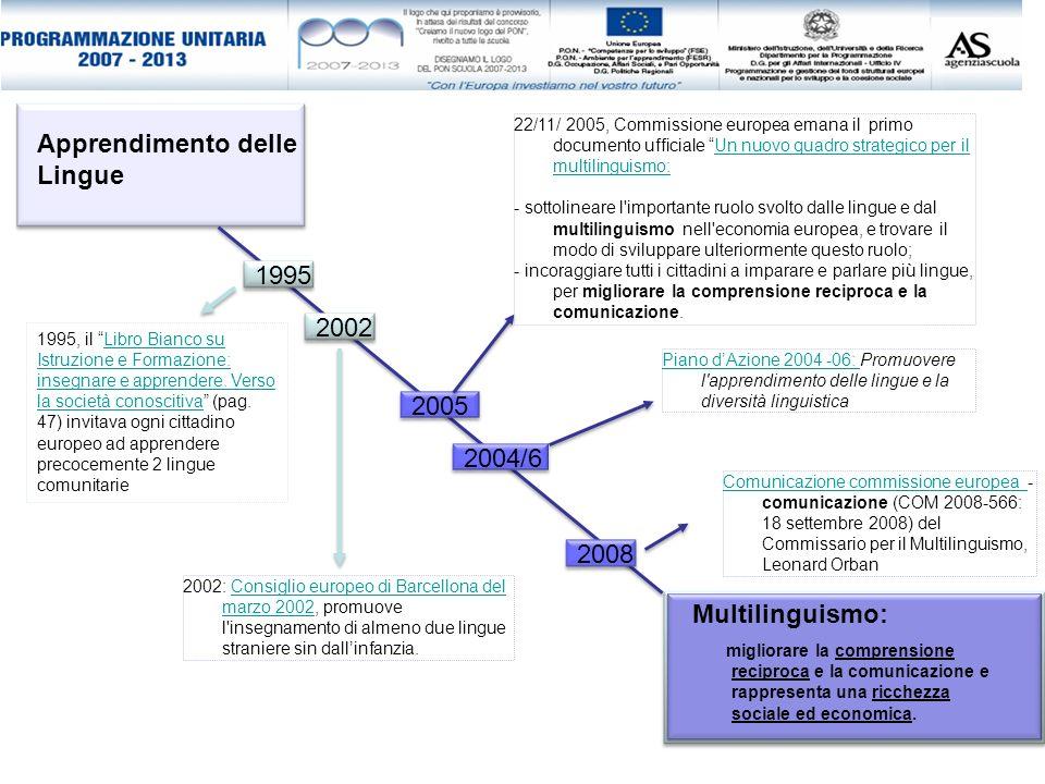 Piano dAzione 2004 -06: Piano dAzione 2004 -06: Promuovere l'apprendimento delle lingue e la diversità linguistica 1995, il Libro Bianco su Istruzione