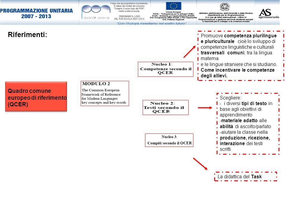 Quadro comune europeo di riferimento (QCER) Riferimenti: Promuove competenza plurilingue e pluriculturale cioè lo sviluppo di competenze linguistiche