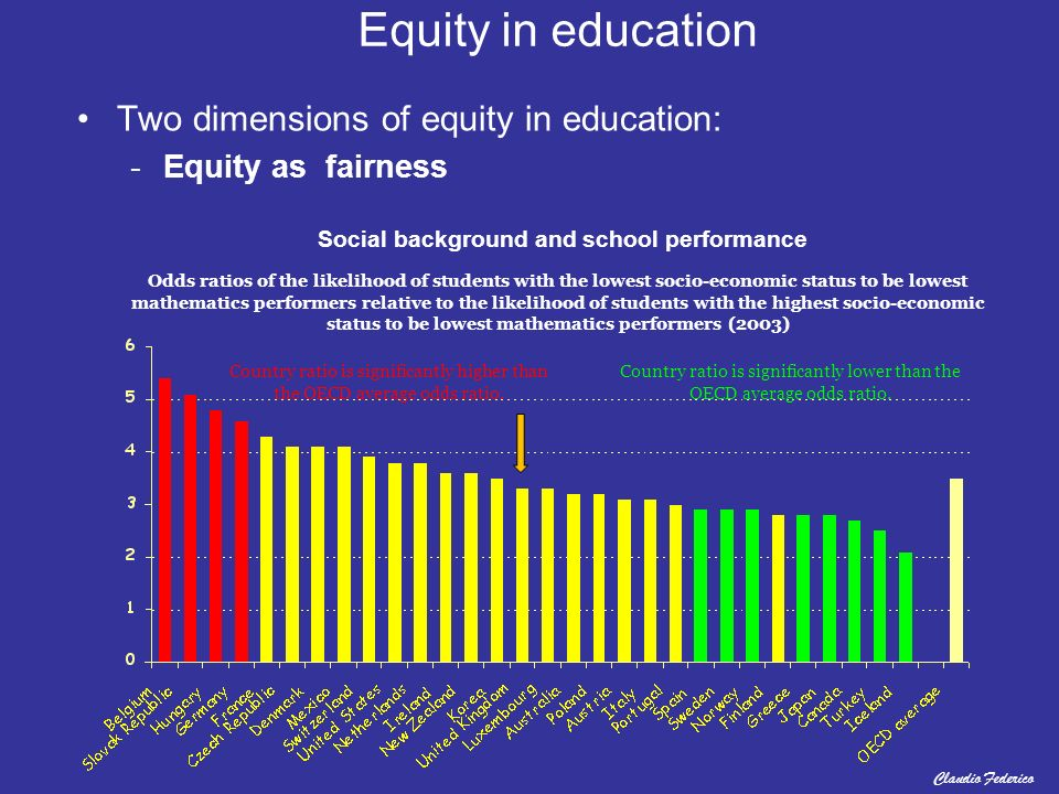 Equity in education Two dimensions of equity in education: -Equity as fairness Social background and school performance Odds ratios of the likelihood of students with the lowest socio-economic status to be lowest mathematics performers relative to the likelihood of students with the highest socio-economic status to be lowest mathematics performers (2003) Country ratio is significantly higher than the OECD average odds ratio.