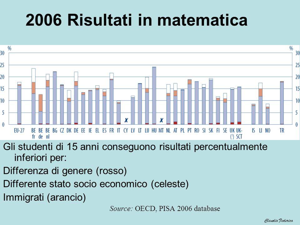 2006 Risultati in matematica Gli studenti di 15 anni conseguono risultati percentualmente inferiori per: Differenza di genere (rosso) Differente stato
