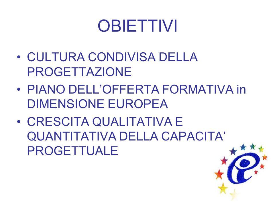 OBIETTIVI CULTURA CONDIVISA DELLA PROGETTAZIONE PIANO DELLOFFERTA FORMATIVA in DIMENSIONE EUROPEA CRESCITA QUALITATIVA E QUANTITATIVA DELLA CAPACITA P