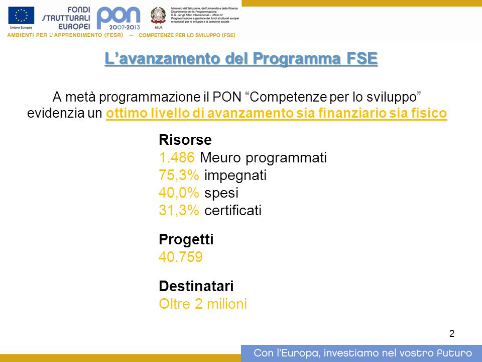 2 Lavanzamento del Programma FSE A metà programmazione il PON Competenze per lo sviluppo evidenzia un ottimo livello di avanzamento sia finanziario sia fisico Risorse 1.486 Meuro programmati 75,3% impegnati 40,0% spesi 31,3% certificati Progetti 40.759 Destinatari Oltre 2 milioni