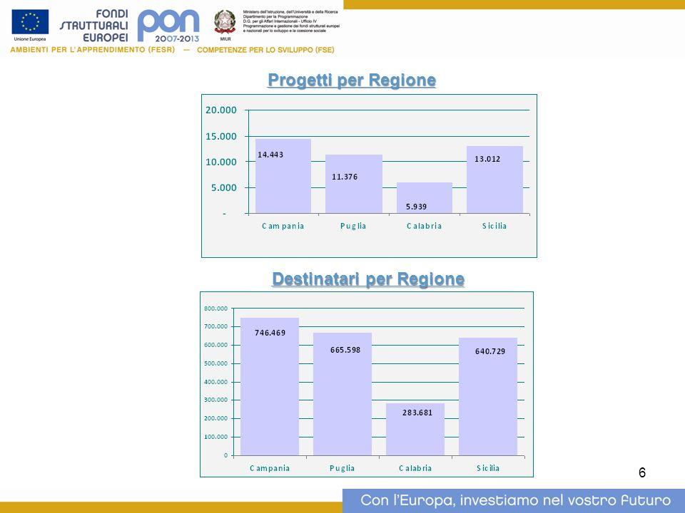 6 Progetti per Regione Destinatari per Regione