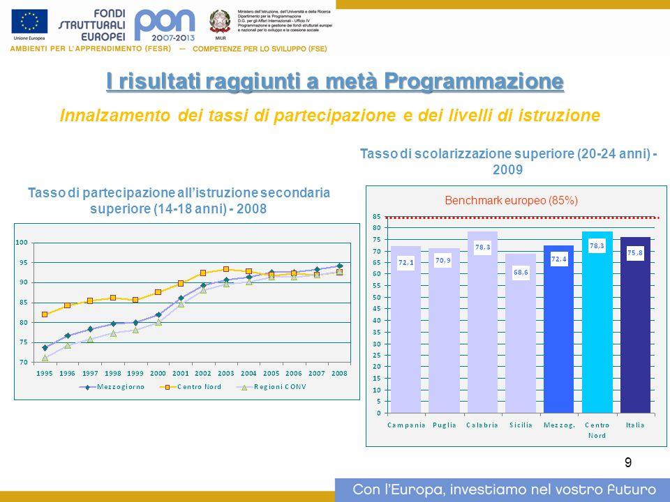 9 I risultati raggiunti a metà Programmazione Innalzamento dei tassi di partecipazione e dei livelli di istruzione Tasso di scolarizzazione superiore (20-24 anni) - 2009 Tasso di partecipazione allistruzione secondaria superiore (14-18 anni) - 2008 Benchmark europeo (85%)