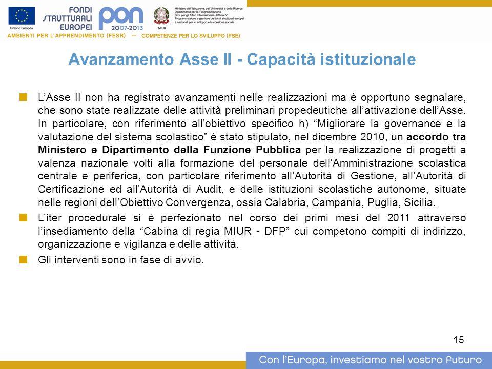 15 Avanzamento Asse II - Capacità istituzionale LAsse II non ha registrato avanzamenti nelle realizzazioni ma è opportuno segnalare, che sono state realizzate delle attività preliminari propedeutiche allattivazione dellAsse.