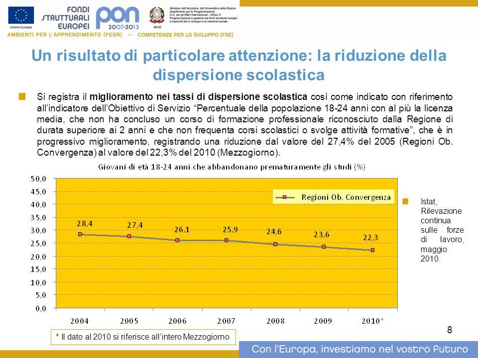 9 Un risultato di particolare attenzione: riduzione degli studenti con scarse competenze in lettura, matematica e scienze (1/3) Linsieme delle iniziative intraprese in questi anni ha prodotti risultati considerevoli, così come evidenziato dai recenti dati scaturiti dallindagine OCSE-PISA 2009, che mettono in evidenza un netto miglioramento degli indicatori fissati per gli obiettivi di servizio relativi alle competenze in lettura e nella matematica che si attestano rispettivamente al 27,5% e al 33,5% (dati relativi al Mezzogiorno nel complesso).