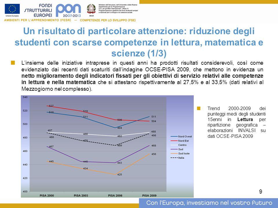 10 Un risultato di particolare attenzione: riduzione degli studenti con scarse competenze in lettura, matematica e scienze (2/3) Trend dei punteggi medi 2003-2009 degli studenti 15enni in Matematica per ripartizione geografica – elaborazioni INVALSI su dati OCSE-PISA 2009