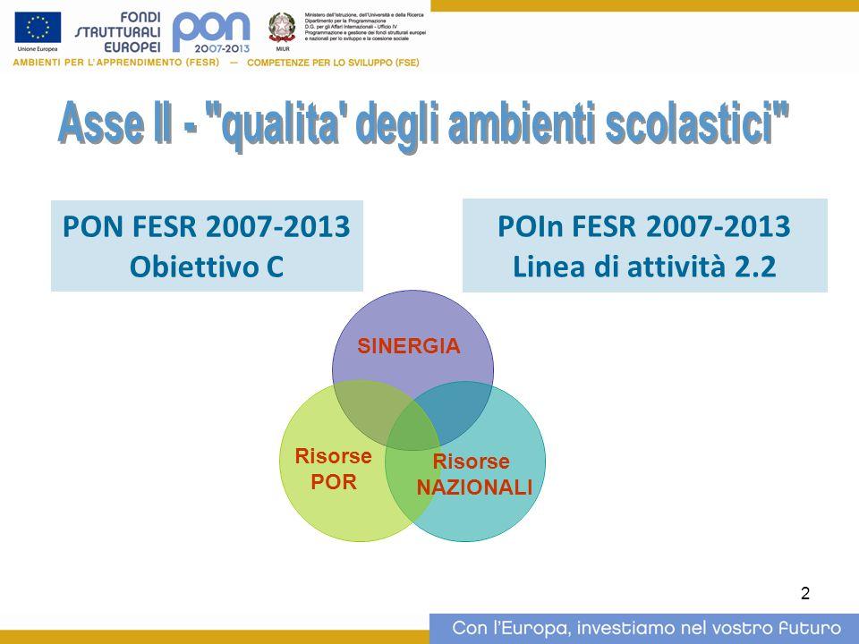 2 PON FESR 2007-2013 Obiettivo C POIn FESR 2007-2013 Linea di attività 2.2 Risorse POR Risorse NAZIONALI SINERGIA
